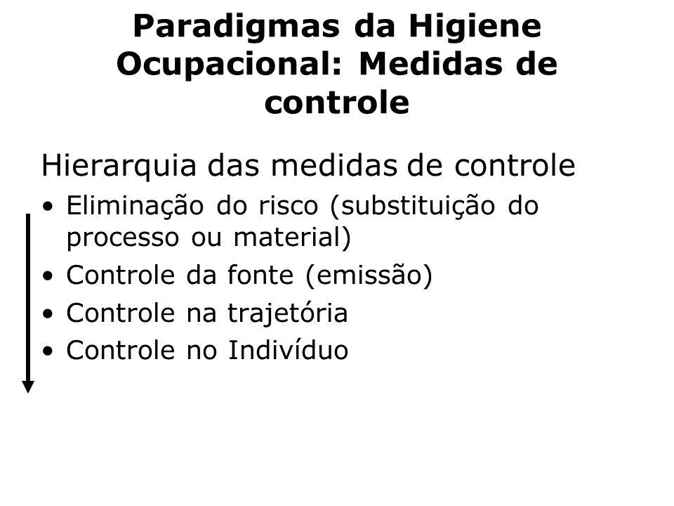 Paradigmas da Higiene Ocupacional: Medidas de controle Hierarquia das medidas de controle Eliminação do risco (substituição do processo ou material) C