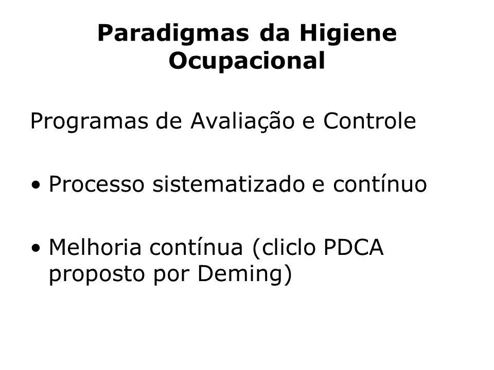 Paradigmas da Higiene Ocupacional Programas de Avaliação e Controle Processo sistematizado e contínuo Melhoria contínua (cliclo PDCA proposto por Demi