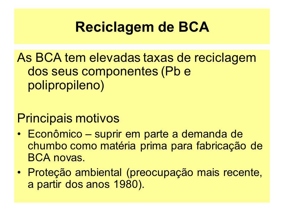 Reciclagem de BCA As BCA tem elevadas taxas de reciclagem dos seus componentes (Pb e polipropileno) Principais motivos Econômico – suprir em parte a d