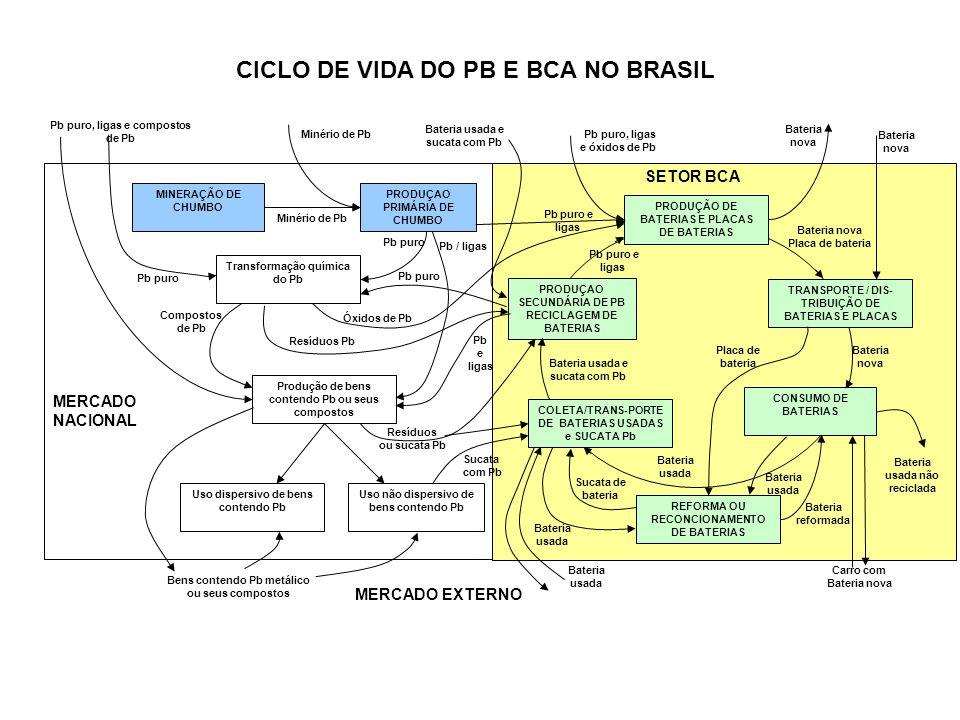PRODUÇÃO DE BATERIAS E PLACAS DE BATERIAS CONSUMO DE BATERIAS TRANSPORTE / DIS- TRIBUIÇÃO DE BATERIAS E PLACAS PRODUÇAO SECUNDÁRIA DE PB RECICLAGEM DE