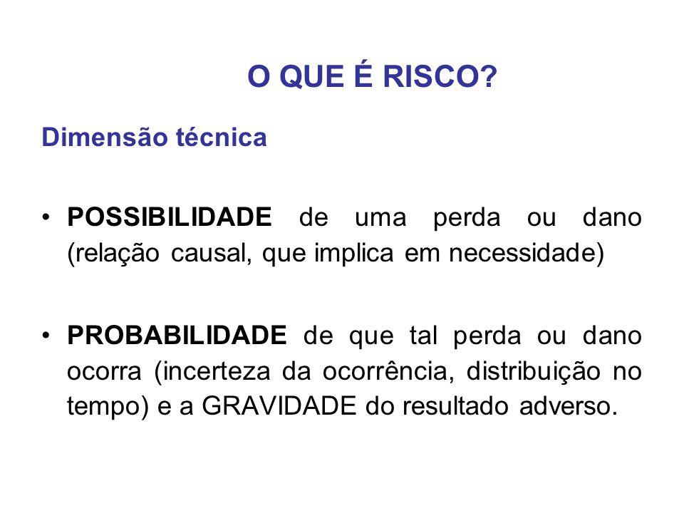 RISCO = CENÁRIO, PROBABILIDADE, GRAVIDADE DANO RISCO = Exposição X Potencial de dano (hazard) Conceitos básicos sobre Avaliação de Risco