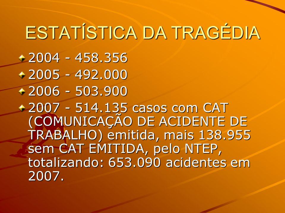 ESTATÍSTICA DA TRAGÉDIA 2004 - 458.356 2005 - 492.000 2006 - 503.900 2007 - 514.135 casos com CAT (COMUNICAÇÃO DE ACIDENTE DE TRABALHO) emitida, mais