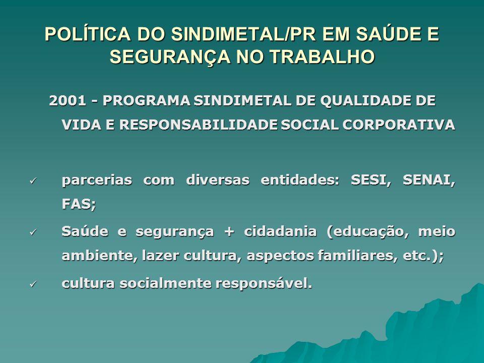 2001 - PROGRAMA SINDIMETAL DE QUALIDADE DE VIDA E RESPONSABILIDADE SOCIAL CORPORATIVA parcerias com diversas entidades: SESI, SENAI, FAS; parcerias co