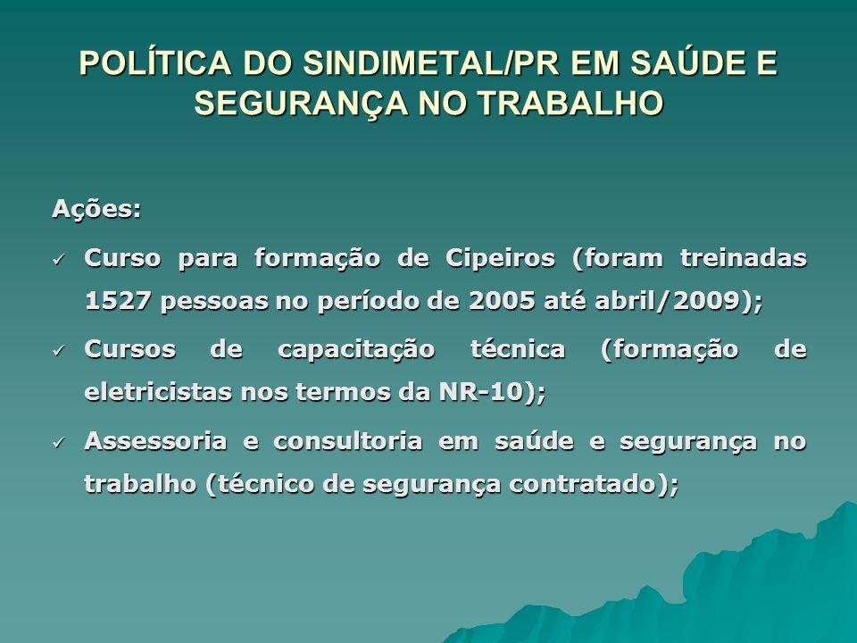 POLÍTICA DO SINDIMETAL/PR EM SAÚDE E SEGURANÇA NO TRABALHO Ações: Curso para formação de Cipeiros (foram treinadas 1527 pessoas no período de 2005 até