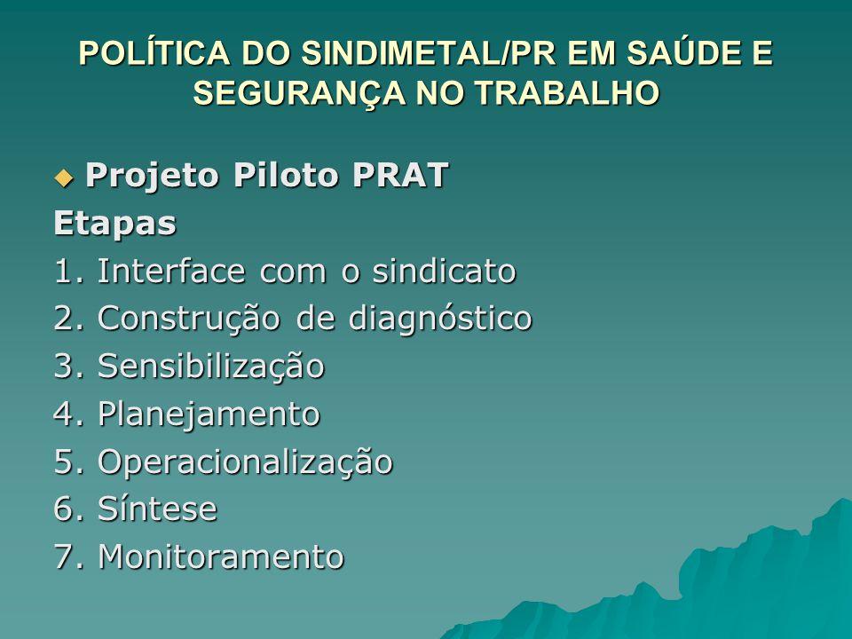 POLÍTICA DO SINDIMETAL/PR EM SAÚDE E SEGURANÇA NO TRABALHO  Projeto Piloto PRAT Etapas 1. Interface com o sindicato 2. Construção de diagnóstico 3. S