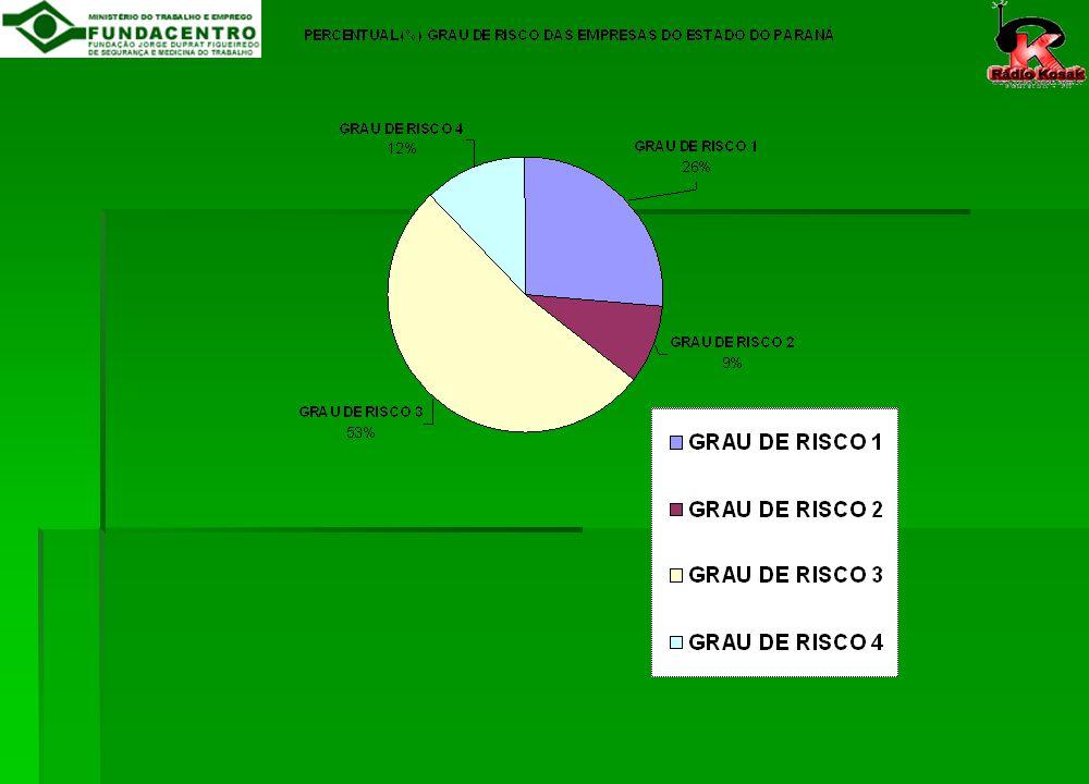 Em relação ao piso a remuneração está sendo: QTDE DE TÉCNICOS DE SEGURANÇA E EMPRESAS PERCENTUAL % MENOR 17% 85 - MAIOR 285 57% - IGUAL 130 26% TOTAL