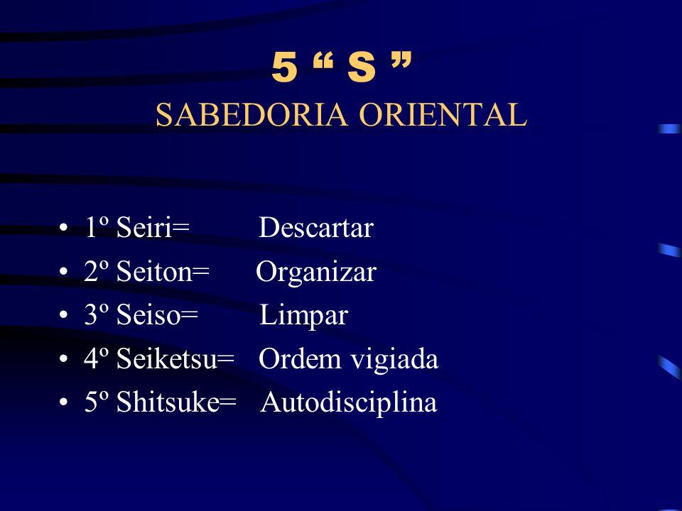 5 S SABEDORIA ORIENTAL 1º Seiri= Descartar 2º Seiton= Organizar 3º Seiso= Limpar 4º Seiketsu= Ordem vigiada 5º Shitsuke= Autodisciplina