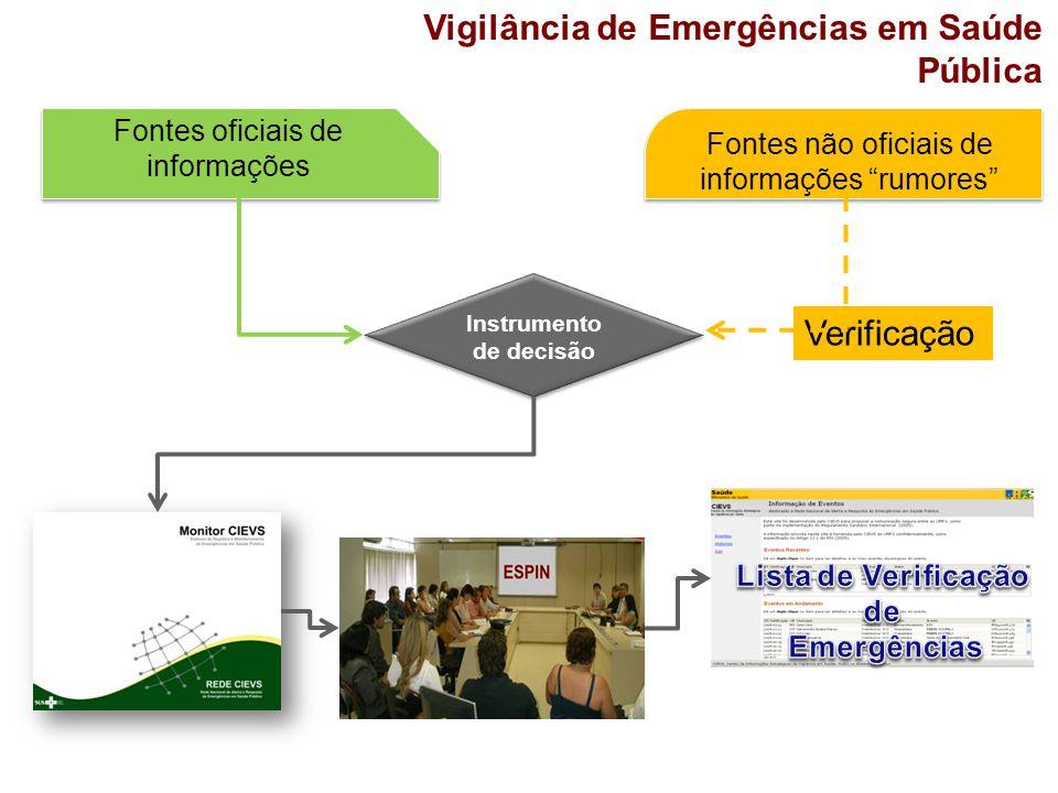 """Vigilância de Emergências em Saúde Pública Fontes não oficiais de informações """"rumores"""" Verificação Instrumento de decisão Fontes oficiais de informaç"""