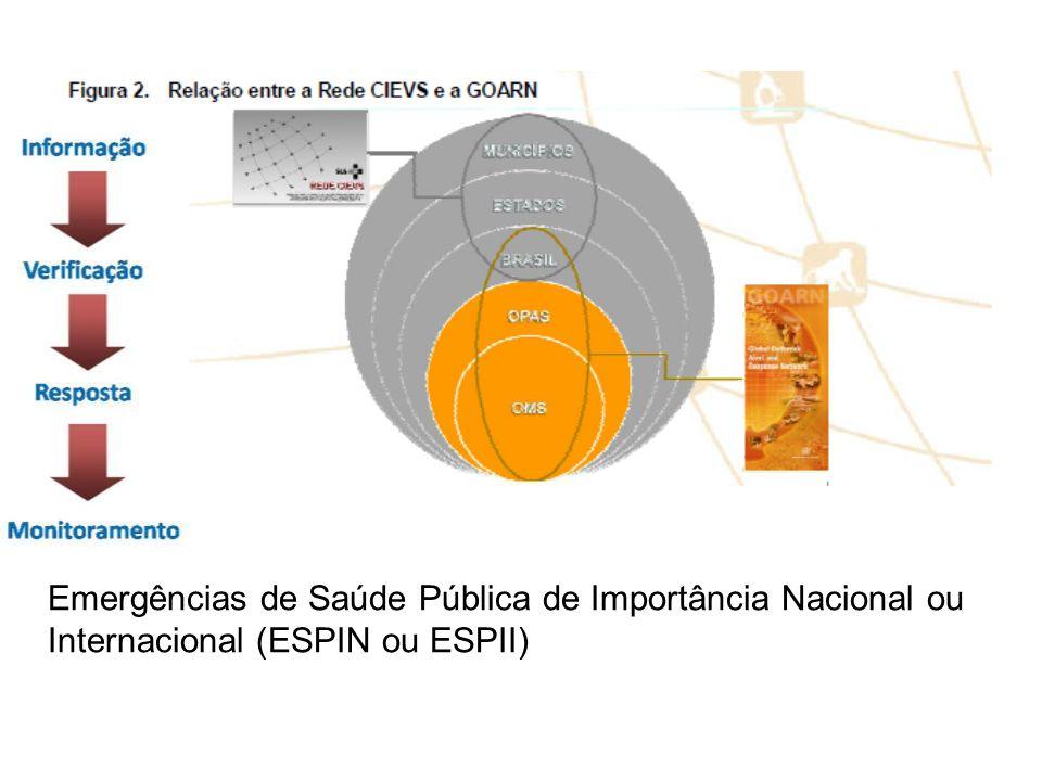 Emergências de Saúde Pública de Importância Nacional ou Internacional (ESPIN ou ESPII)