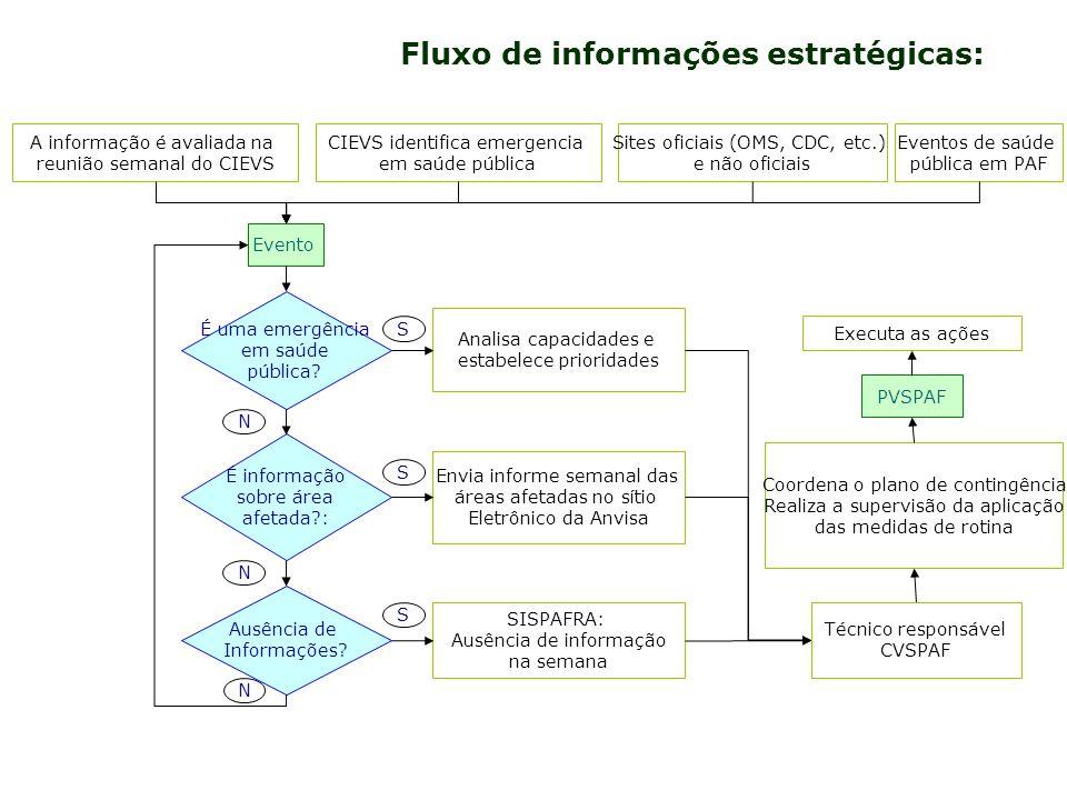 Fluxo de informações estratégicas: A informação é avaliada na reunião semanal do CIEVS Evento É uma emergência em saúde pública? É informação sobre ár