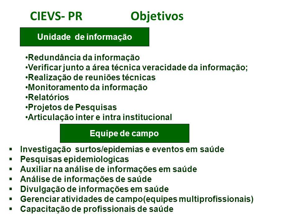 CIEVS- PR Objetivos  Investigação surtos/epidemias e eventos em saúde  Pesquisas epidemiologicas  Auxiliar na análise de informações em saúde  Aná