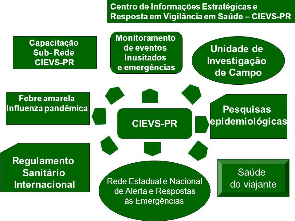 Centro de Informações Estratégicas e Resposta em Vigilância em Saúde – CIEVS-PR Unidade de Investigação de Campo Saúde do viajante Rede Estadual e Nac
