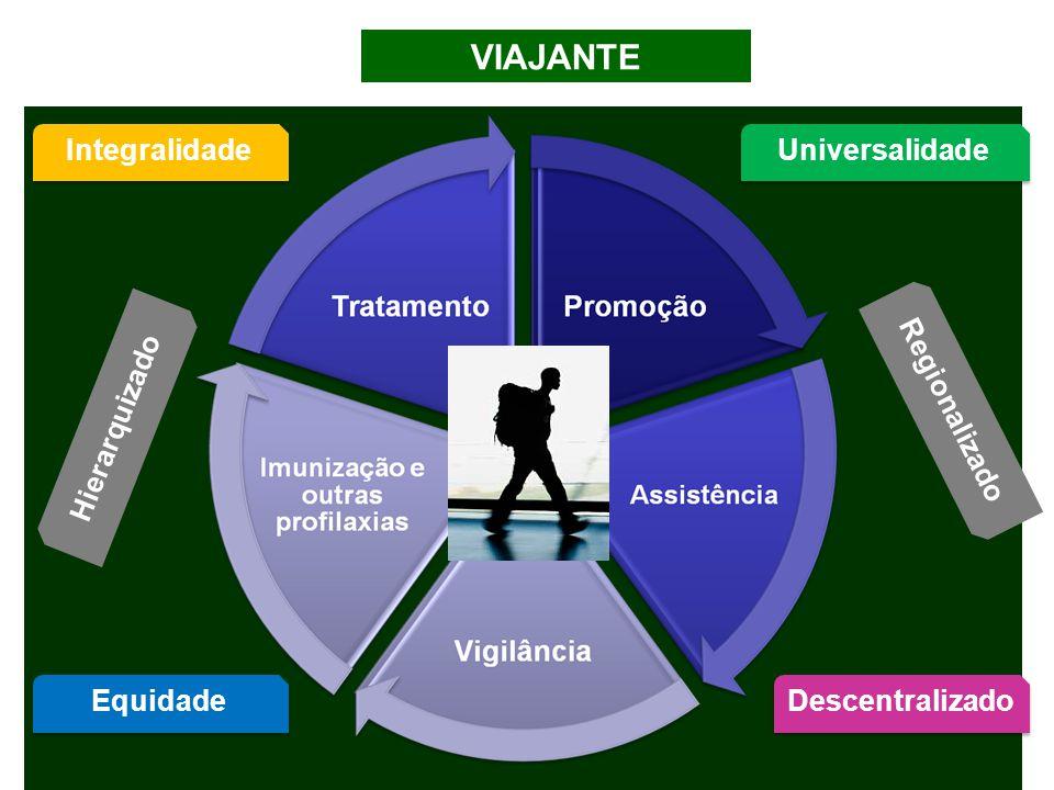 Integralidade Universalidade Regionalizado Descentralizado Equidade Hierarquizado VIAJANTE