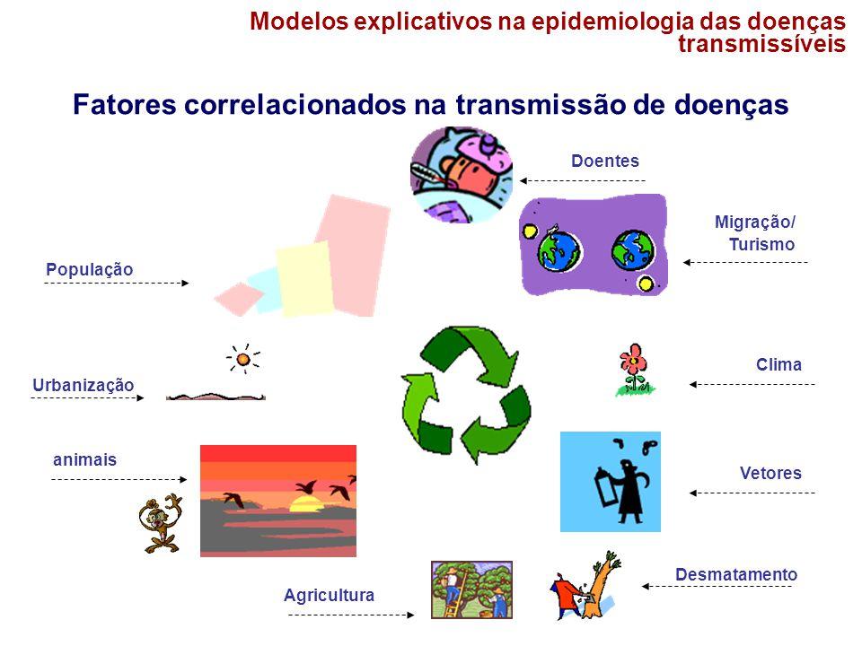 Modelos explicativos na epidemiologia das doenças transmissíveis Fatores correlacionados na transmissão de doenças População Urbanização Agricultura D