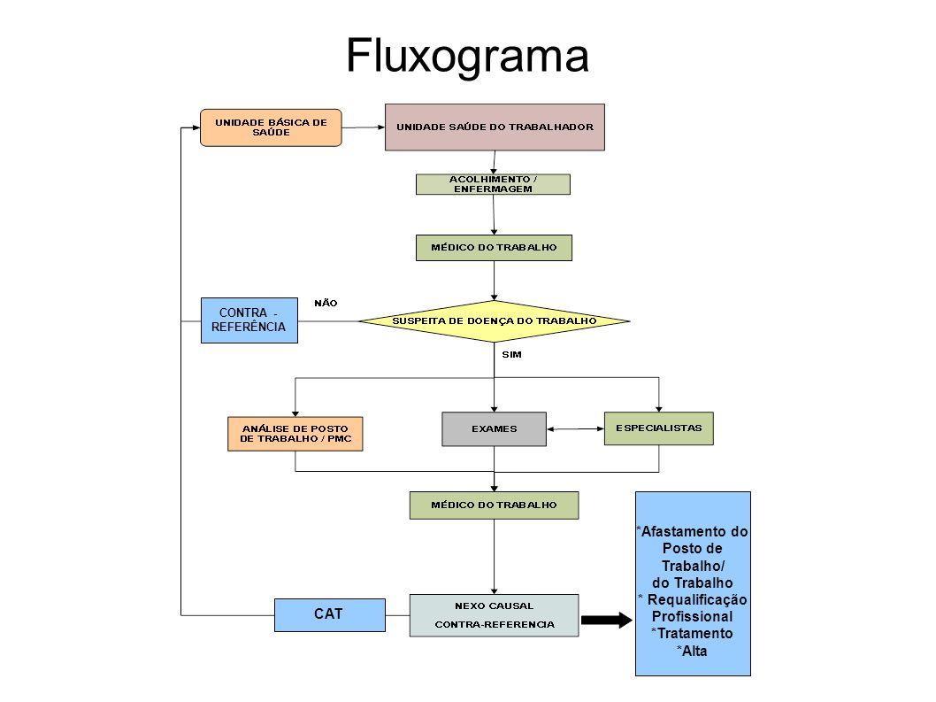 Fluxograma CONTRA - REFERÊNCIA CAT *Afastamento do Posto de Trabalho/ do Trabalho * Requalificação Profissional *Tratamento *Alta