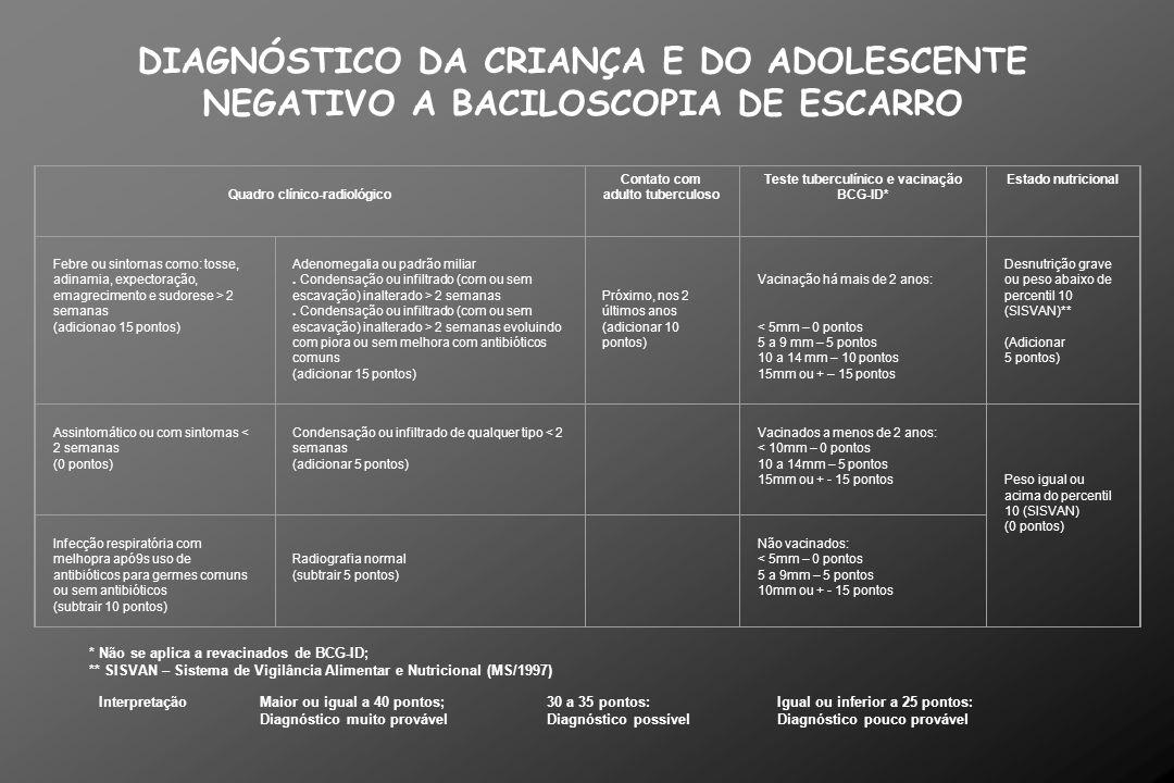Quadro 1 – Diagnóstico de tuberculose pulmonar em crianças e adolescentes negativos a baciloscopia Quadro clínico-radiológico Contato com adulto tuber