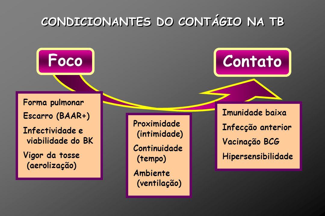 CONDICIONANTES DO CONTÁGIO NA TB Contato Foco Forma pulmonar Escarro (BAAR+) Infectividade e viabilidade do BK Vigor da tosse (aerolização) Proximidad