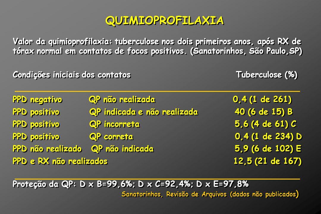 QUIMIOPROFILAXIA Valor da quimioprofilaxia: tuberculose nos dois primeiros anos, após RX de tórax normal em contatos de focos positivos. (Sanatorinhos