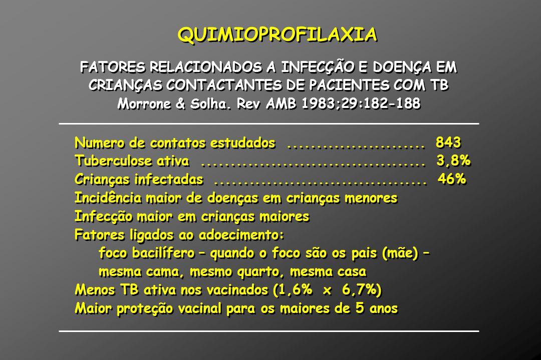 QUIMIOPROFILAXIA FATORES RELACIONADOS A INFECÇÃO E DOENÇA EM CRIANÇAS CONTACTANTES DE PACIENTES COM TB Morrone & Solha. Rev AMB 1983;29:182-188 FATORE
