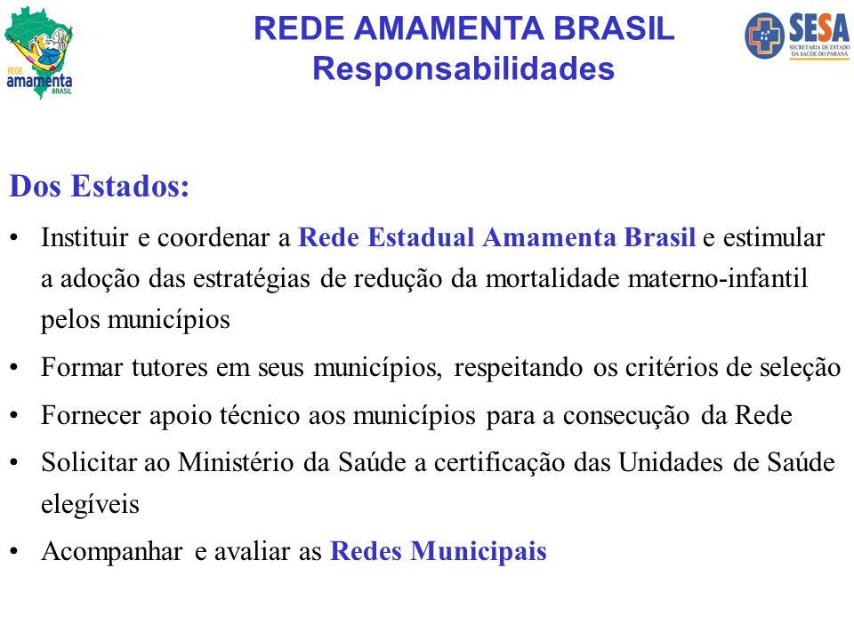 Dos Estados: Instituir e coordenar a Rede Estadual Amamenta Brasil e estimular a adoção das estratégias de redução da mortalidade materno-infantil pel