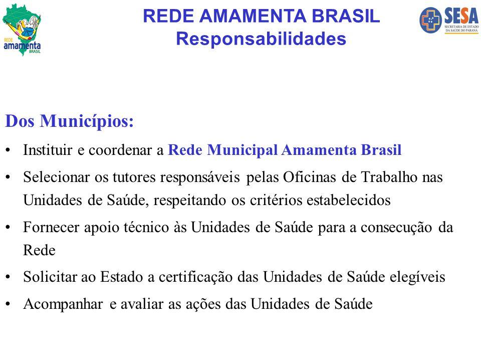 Dos Municípios: Instituir e coordenar a Rede Municipal Amamenta Brasil Selecionar os tutores responsáveis pelas Oficinas de Trabalho nas Unidades de S