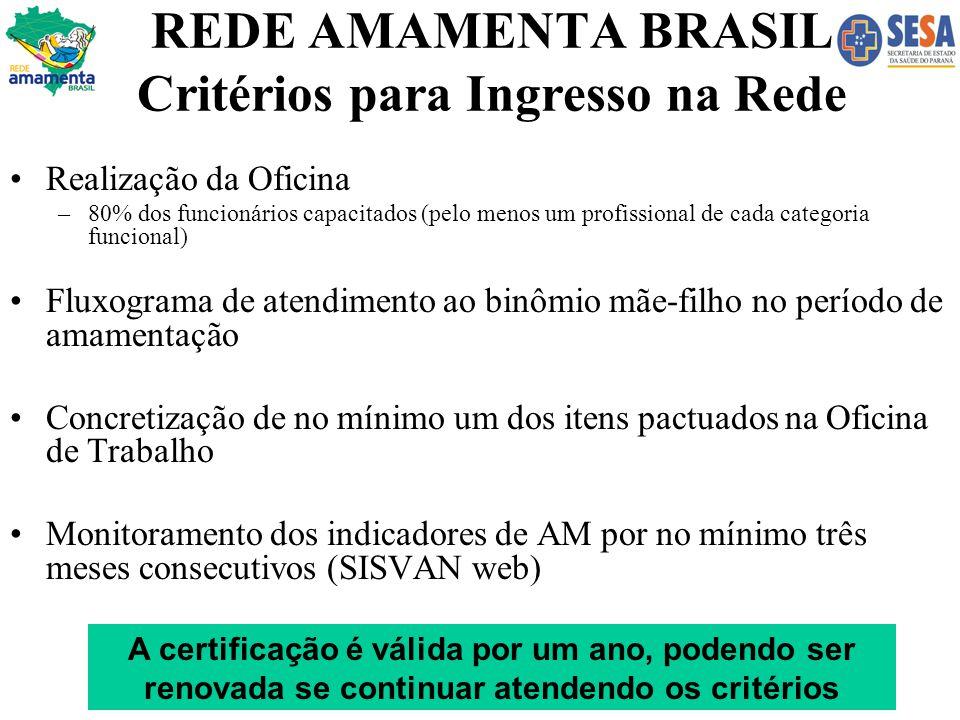 REDE AMAMENTA BRASIL Critérios para Ingresso na Rede Realização da Oficina –80% dos funcionários capacitados (pelo menos um profissional de cada categ