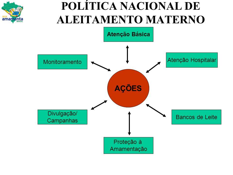 POLÍTICA NACIONAL DE ALEITAMENTO MATERNO Monitoramento Divulgação/ Campanhas AÇÕES Atenção Básica Proteção à Amamentação Atenção Hospitalar Bancos de