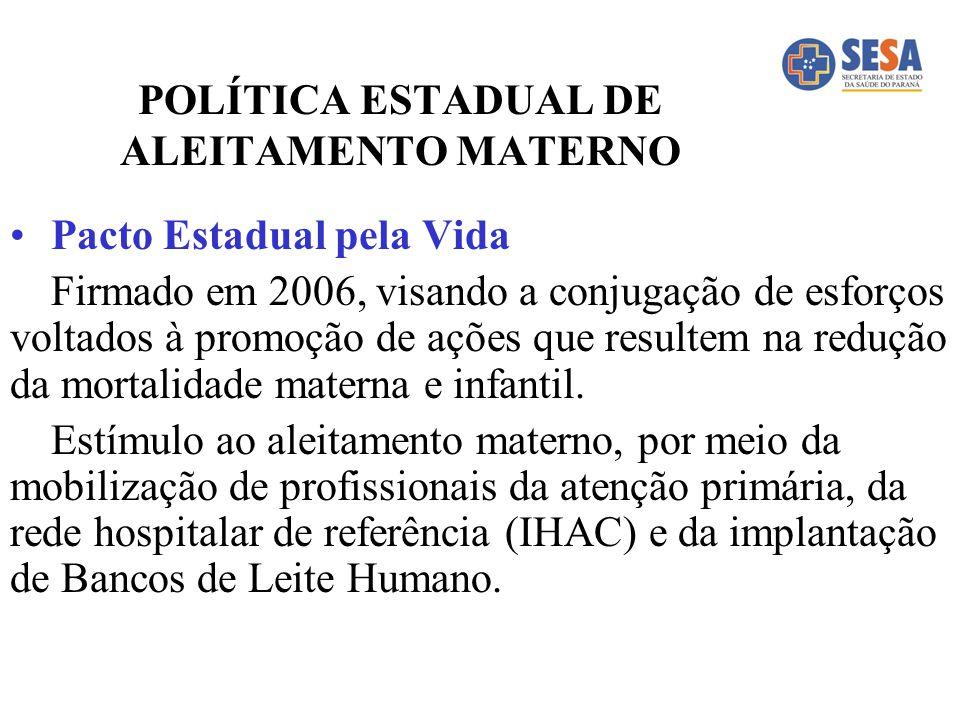 POLÍTICA ESTADUAL DE ALEITAMENTO MATERNO Pacto Estadual pela Vida Firmado em 2006, visando a conjugação de esforços voltados à promoção de ações que r