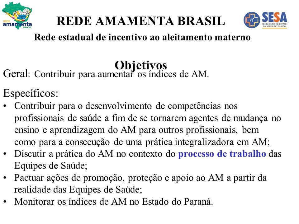 REDE AMAMENTA BRASIL Rede estadual de incentivo ao aleitamento materno Objetivos Geral : Contribuir para aumentar os índices de AM. Específicos: Contr