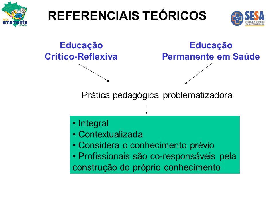 Educação Crítico-Reflexiva Educação Permanente em Saúde Prática pedagógica problematizadora Integral Contextualizada Considera o conhecimento prévio P