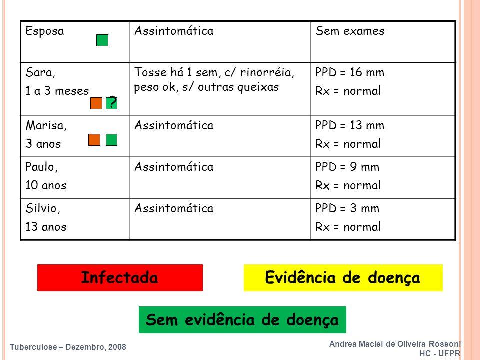 Tuberculose – Dezembro, 2008 EsposaAssintomáticaSem exames Sara, 1 a 3 meses Tosse há 1 sem, c/ rinorréia, peso ok, s/ outras queixas PPD = 16 mm Rx =