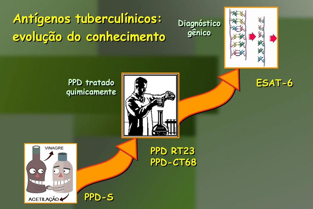 PPD-S Diagnóstico gênico Diagnóstico gênico ESAT-6 PPD RT23 PPD-CT68 PPD RT23 PPD-CT68 PPD tratado quimicamente PPD tratado quimicamente ACETILAÇÃO An