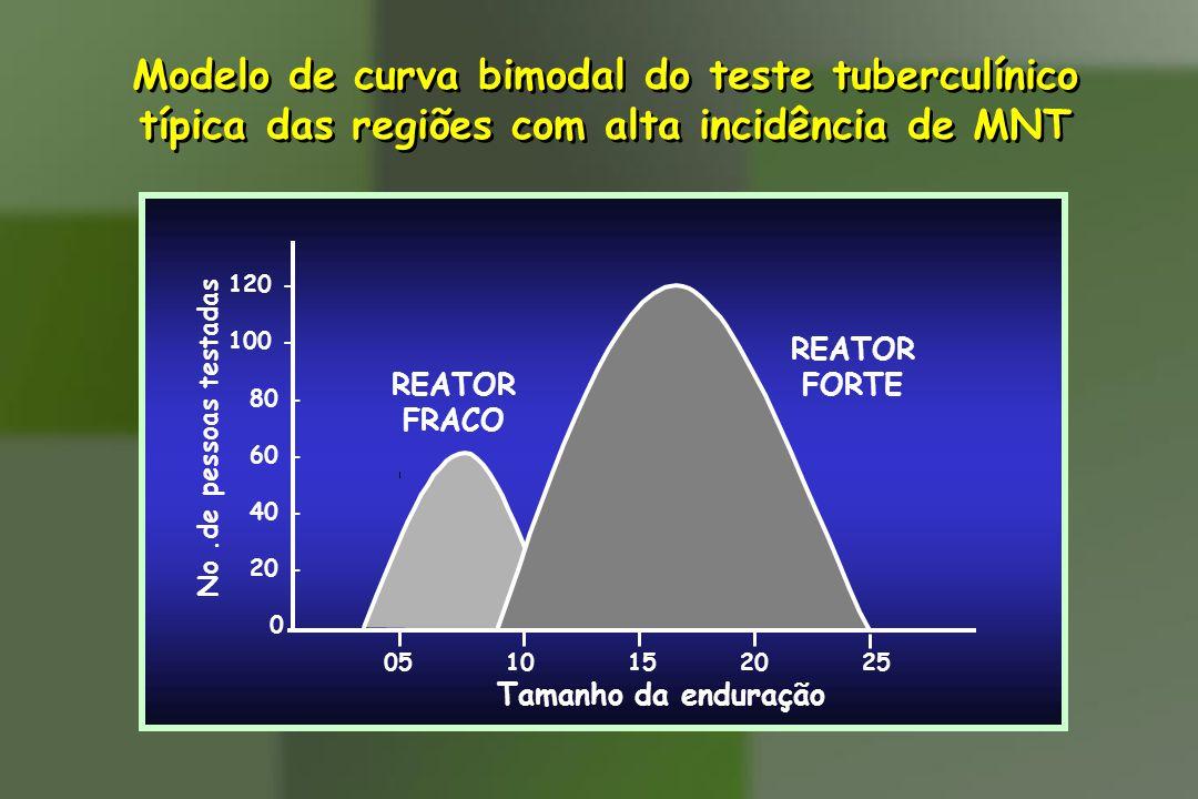 Modelo de curva bimodal do teste tuberculínico típica das regiões com alta incidência de MNT Modelo de curva bimodal do teste tuberculínico típica das