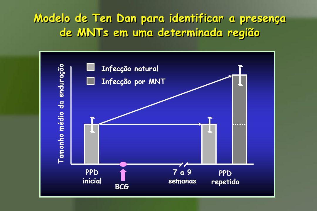Modelo de Ten Dan para identificar a presença de MNTs em uma determinada região Modelo de Ten Dan para identificar a presença de MNTs em uma determina
