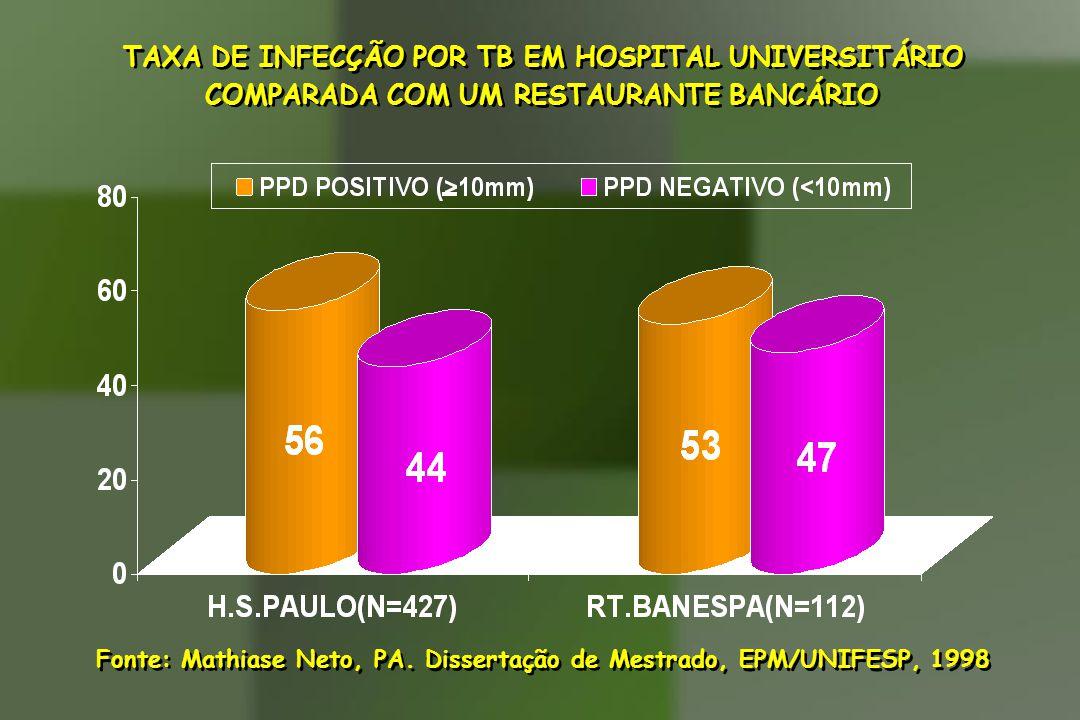 TAXA DE INFECÇÃO POR TB EM HOSPITAL UNIVERSITÁRIO COMPARADA COM UM RESTAURANTE BANCÁRIO TAXA DE INFECÇÃO POR TB EM HOSPITAL UNIVERSITÁRIO COMPARADA CO