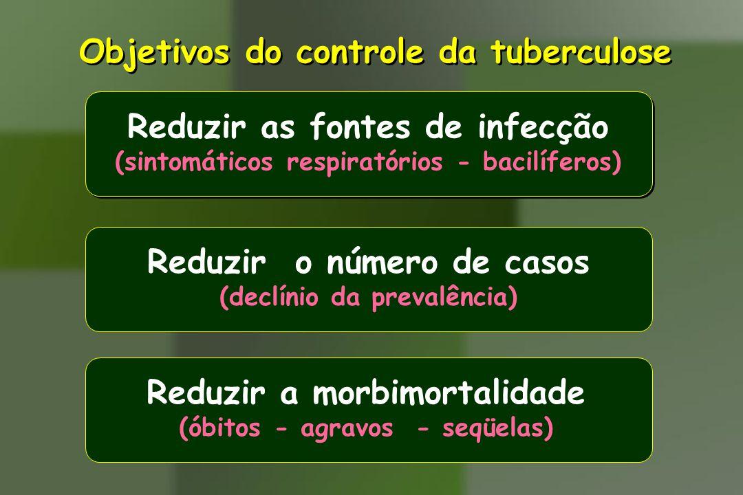 Objetivos do controle da tuberculose Reduzir as fontes de infecção (sintomáticos respiratórios - bacilíferos) Reduzir o número de casos (declínio da p