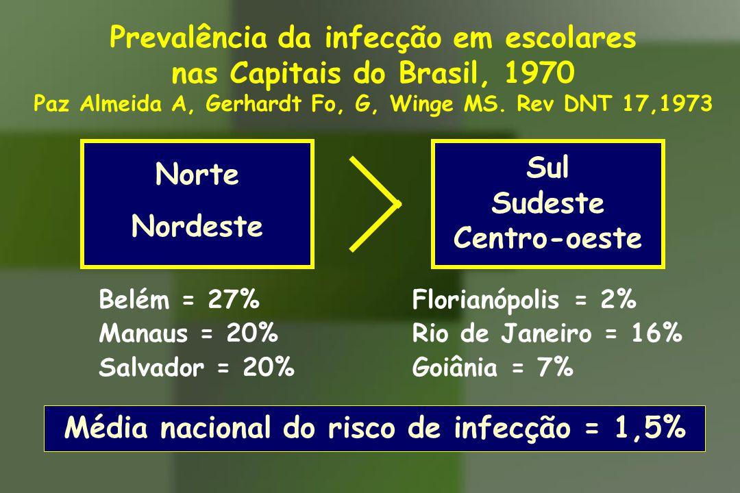 Prevalência da infecção em escolares nas Capitais do Brasil, 1970 Paz Almeida A, Gerhardt Fo, G, Winge MS. Rev DNT 17,1973 Sul Sudeste Centro-oeste No
