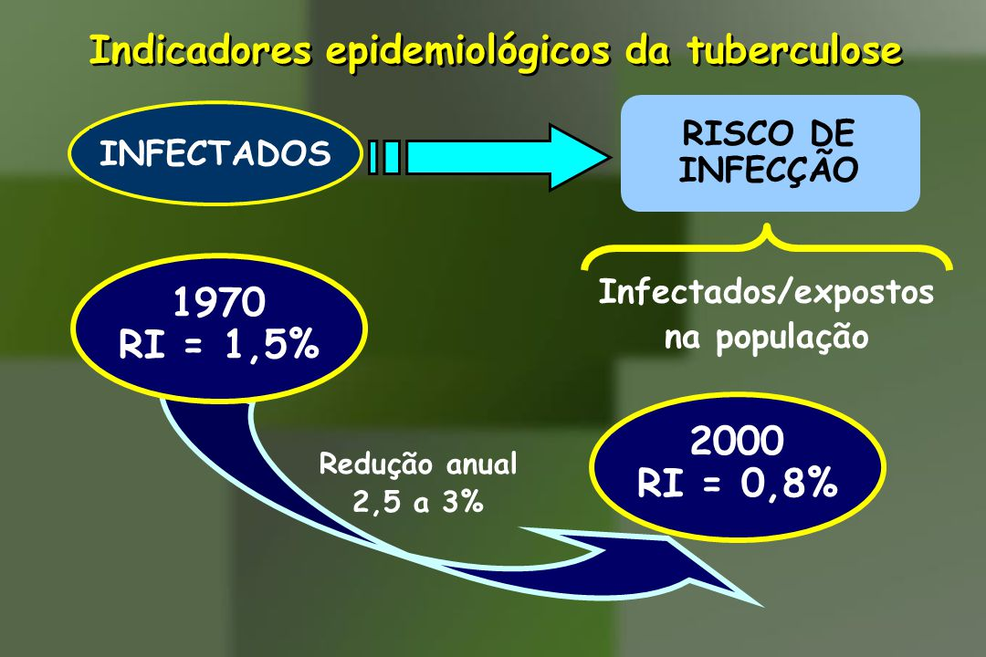 Indicadores epidemiológicos da tuberculose INFECTADOS RISCO DE INFECÇÃO 2000 RI = 0,8% Redução anual 2,5 a 3% Infectados/expostos na população 1970 RI