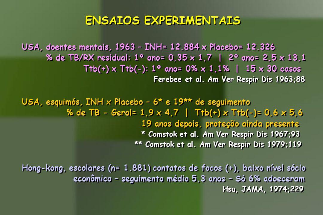 ENSAIOS EXPERIMENTAIS USA, doentes mentais, 1963 – INH= 12.884 x Placebo= 12.326 % de TB/RX residual: 1º ano= 0,35 x 1,7 | 2º ano= 2,5 x 13,1 Ttb(+) x