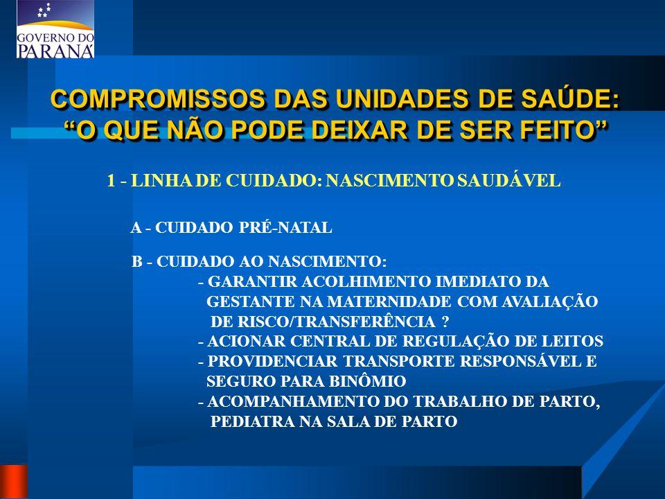 COMPROMISSOS DAS UNIDADES DE SAÚDE: O QUE NÃO PODE DEIXAR DE SER FEITO 1 - LINHA DE CUIDADO: NASCIMENTO SAUDÁVEL B - CUIDADO AO NASCIMENTO: - GARANTIR ACOLHIMENTO IMEDIATO DA GESTANTE NA MATERNIDADE COM AVALIAÇÃO DE RISCO/TRANSFERÊNCIA .
