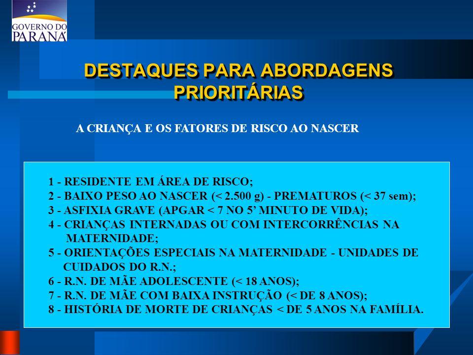 DESTAQUES PARA ABORDAGENS PRIORITÁRIAS A CRIANÇA E OS FATORES DE RISCO AO NASCER 1 - RESIDENTE EM ÁREA DE RISCO; 2 - BAIXO PESO AO NASCER (< 2.500 g) - PREMATUROS (< 37 sem); 3 - ASFIXIA GRAVE (APGAR < 7 NO 5' MINUTO DE VIDA); 4 - CRIANÇAS INTERNADAS OU COM INTERCORRÊNCIAS NA MATERNIDADE; 5 - ORIENTAÇÕES ESPECIAIS NA MATERNIDADE - UNIDADES DE CUIDADOS DO R.N.; 6 - R.N.