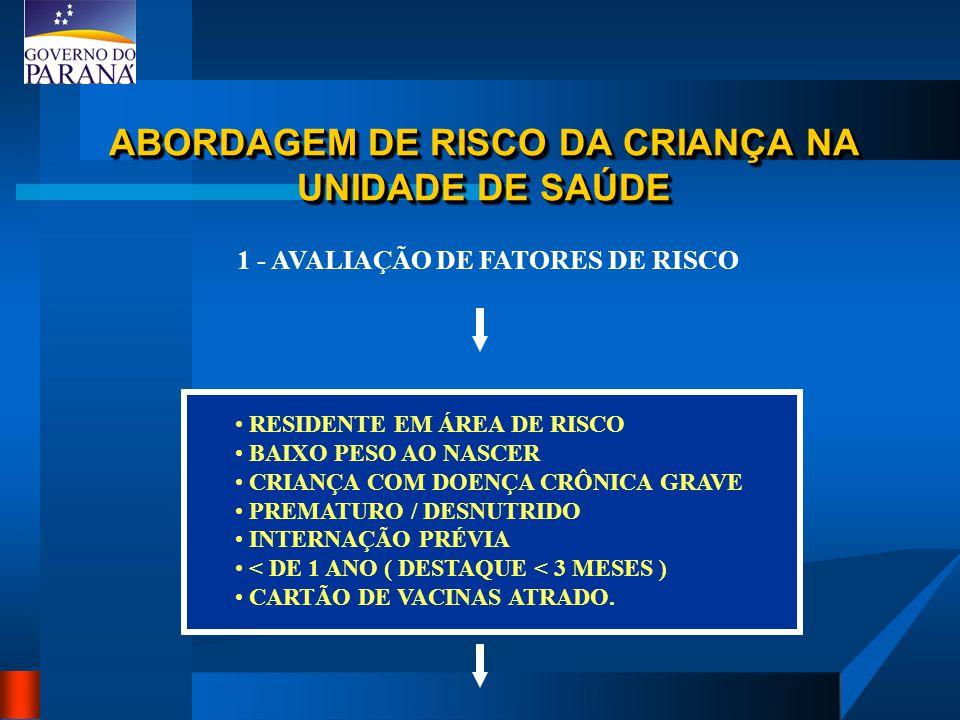 ABORDAGEM DE RISCO DA CRIANÇA NA UNIDADE DE SAÚDE 1 - AVALIAÇÃO DE FATORES DE RISCO RESIDENTE EM ÁREA DE RISCO BAIXO PESO AO NASCER CRIANÇA COM DOENÇA