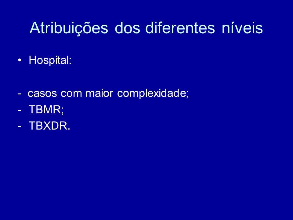 Atribuições dos diferentes níveis Hospital: - casos com maior complexidade; -TBMR; -TBXDR.