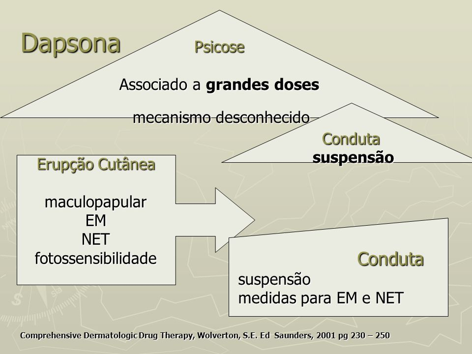 Dapsona Comprehensive Dermatologic Drug Therapy, Wolverton, S.E. Ed Saunders, 2001 pg 230 – 250 Psicose Associado a grandes doses mecanismo desconheci