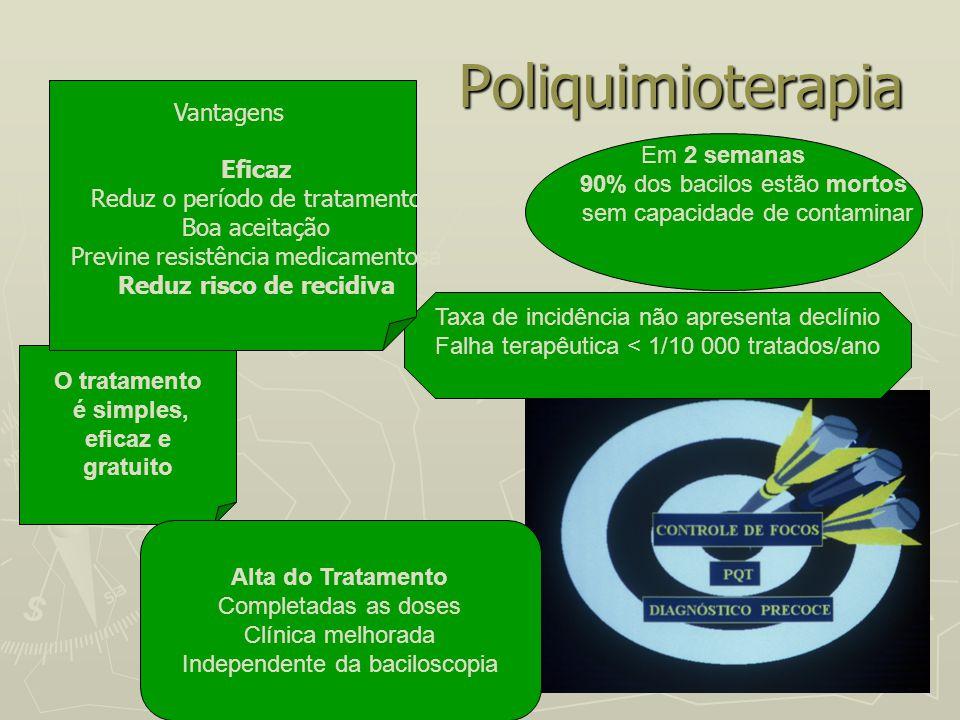 Poliquimioterapia Poliquimioterapia Em 2 semanas 90% dos bacilos estão mortos sem capacidade de contaminar O tratamento é simples, eficaz e gratuito A