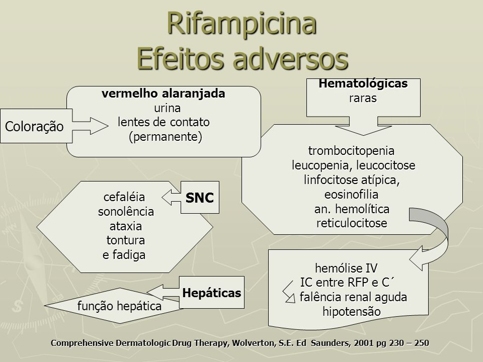 Rifampicina Efeitos adversos Comprehensive Dermatologic Drug Therapy, Wolverton, S.E. Ed Saunders, 2001 pg 230 – 250 cefaléia sonolência sonolência at