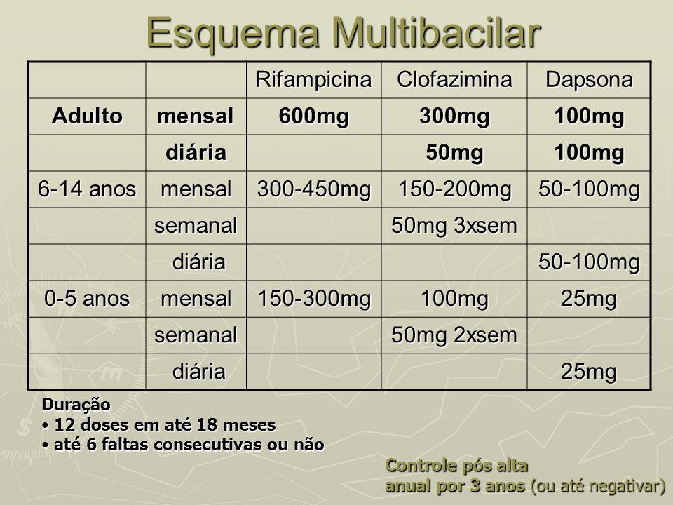 Esquema Multibacilar Esquema MultibacilarRifampicinaClofaziminaDapsona Adultomensal600mg300mg100mg diária50mg100mg 6-14 anos mensal300-450mg150-200mg5