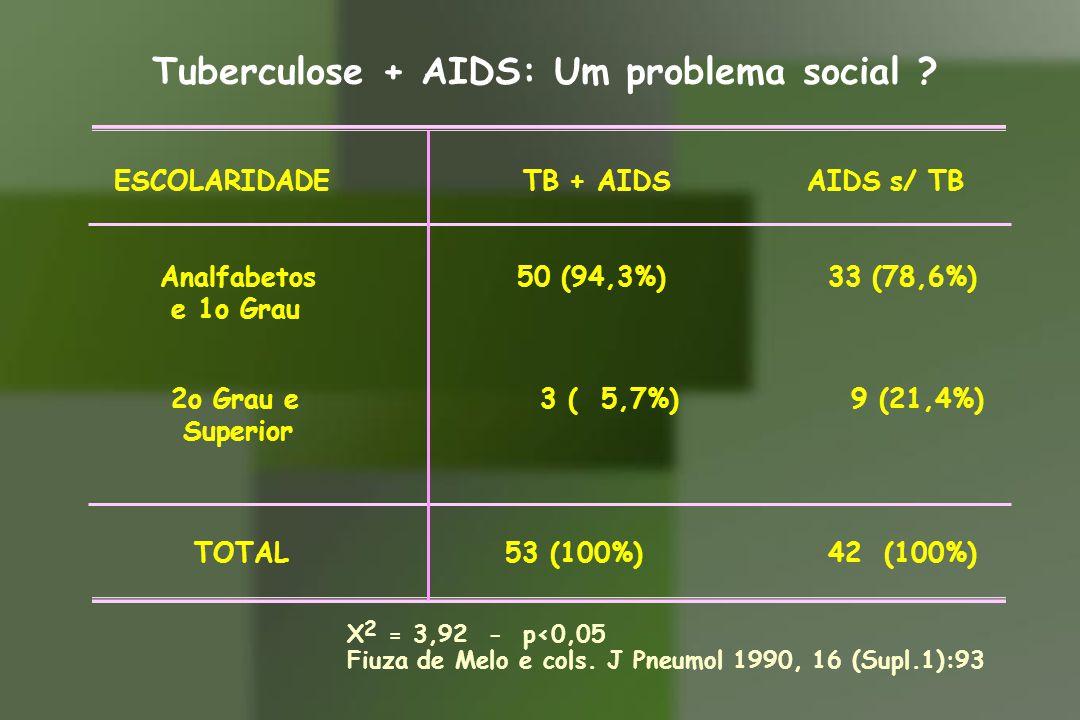 Tuberculose + AIDS: Um problema social ? ESCOLARIDADE TB + AIDS AIDS s/ TB Analfabetos 50 (94,3%) 33 (78,6%) e 1o Grau 2o Grau e 3 ( 5,7%) 9 (21,4%) S