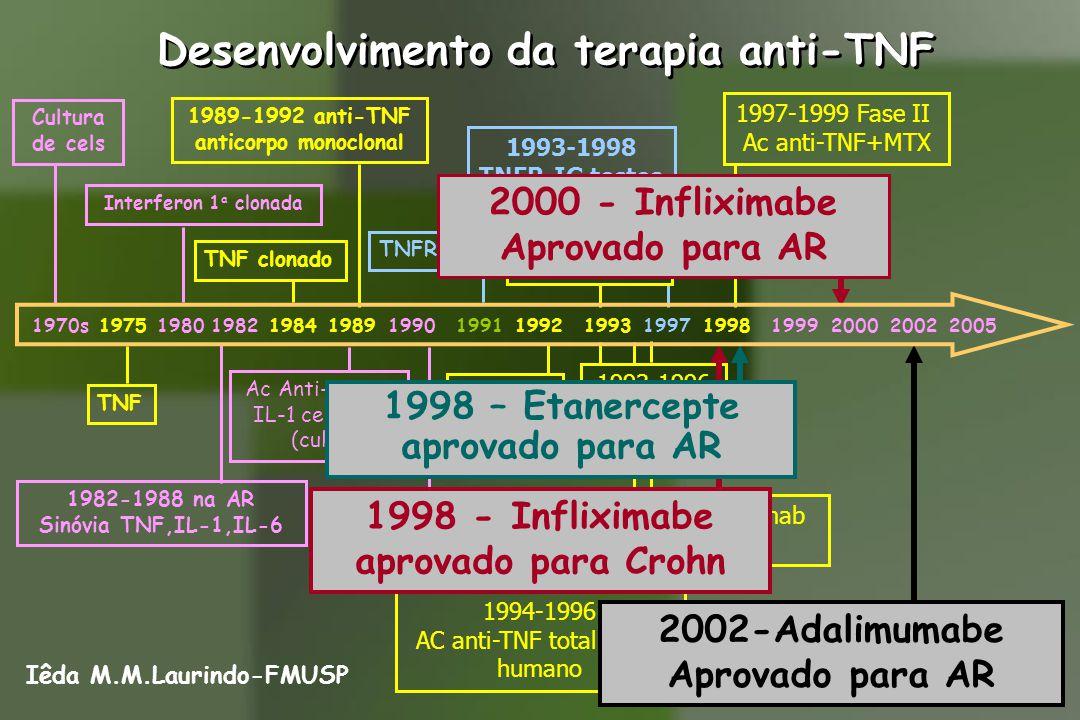 TNF 1982-1988 na AR Sinóvia TNF,IL-1,IL-6 1 0 trial Ac Anti-TNF  IL-1 cels sinv (cult) 1989-1992 anti-TNF anticorpo monoclonal Interferon 1 a clonada