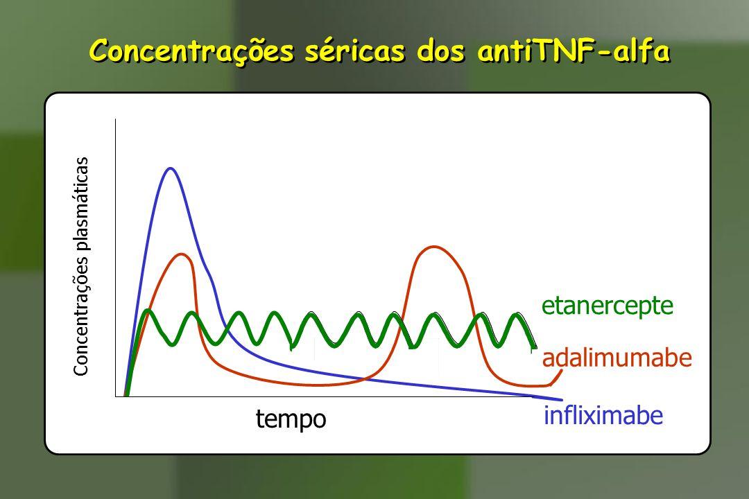 Concentrações séricas dos antiTNF-alfa infliximabe etanercepte Concentrações plasmáticas tempo adalimumabe